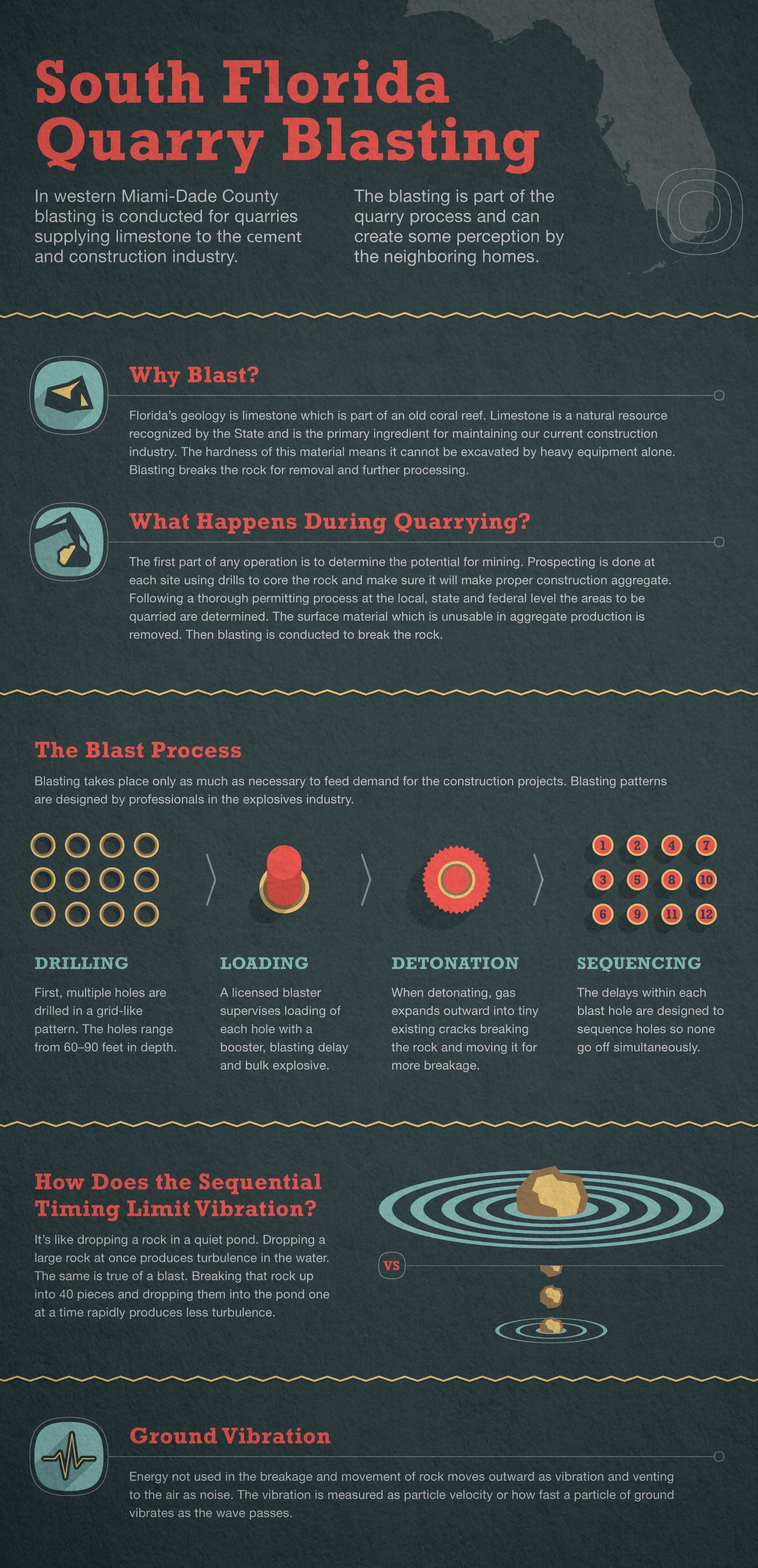 Cemex Infographic